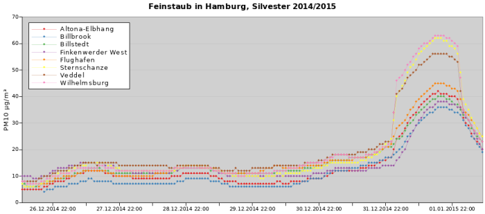 Feinstaub in Hamburg, Silvester 2014_2015 PM10