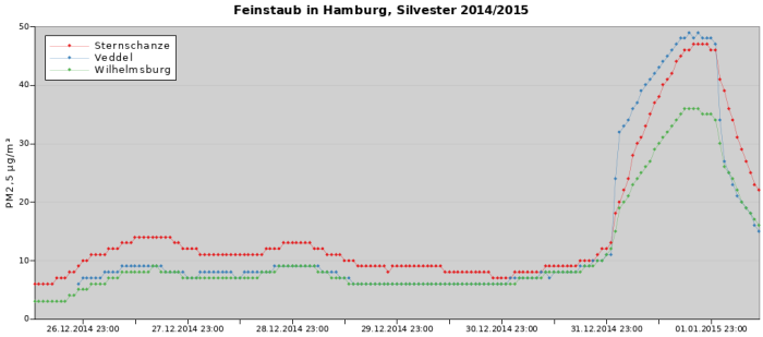 Feinstaub in Hamburg, Silvester 2014_2015 PM2,5