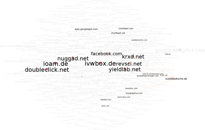 Tracking deutscher Onlinemedien - süddeutsche